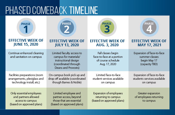 phased comeback timeline graphic