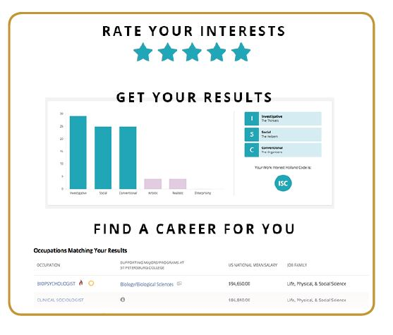 rate your interest results
